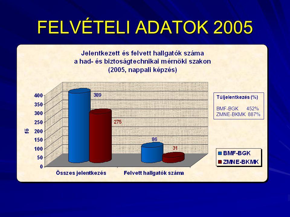 FELVÉTELI ADATOK 2005 Túljelentkezés (%) BMF-BGK 452% ZMNE-BKMK 887%
