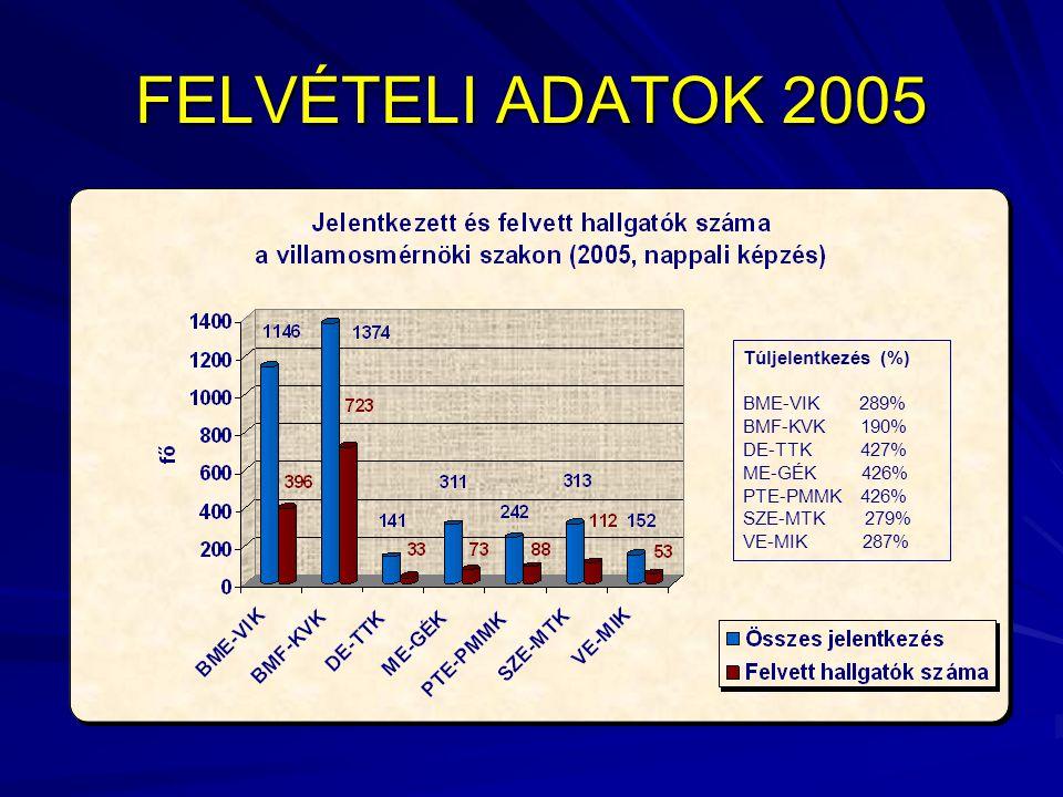FELVÉTELI ADATOK 2005 Túljelentkezés (%) BME-VIK 289% BMF-KVK 190% DE-TTK 427% ME-GÉK 426% PTE-PMMK 426% SZE-MTK 279% VE-MIK 287%