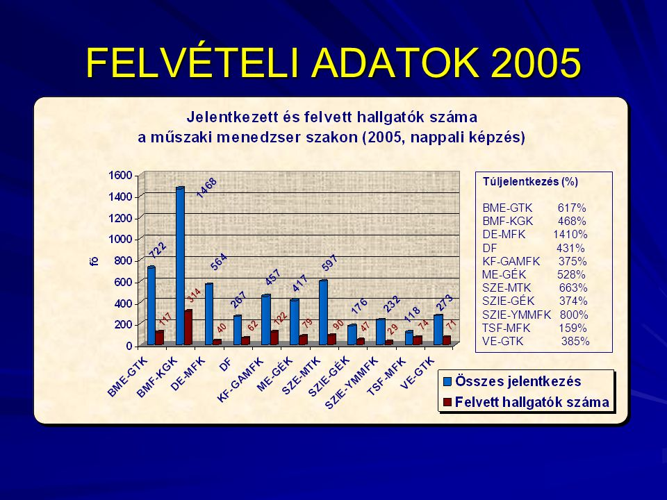 FELVÉTELI ADATOK 2005 Túljelentkezés (%) BME-GTK 617% BMF-KGK 468% DE-MFK 1410% DF 431% KF-GAMFK 375% ME-GÉK 528% SZE-MTK 663% SZIE-GÉK 374% SZIE-YMMFK 800% TSF-MFK 159% VE-GTK 385%
