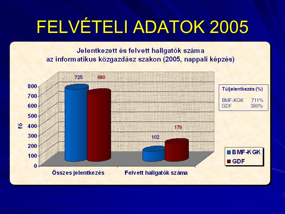 FELVÉTELI ADATOK 2005 Túljelentkezés (%) BMF-KGK 711% GDF 380%