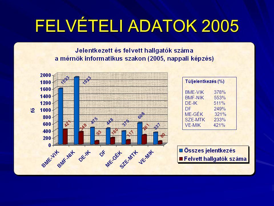 FELVÉTELI ADATOK 2005 Túljelentkezés (%) BME-VIK 378% BMF-NIK 553% DE-IK 511% DF 249% ME-GÉK 321% SZE-MTK 233% VE-MIK 421%