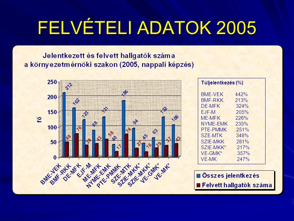 FELVÉTELI ADATOK 2005 Túljelentkezés (%) BME-VEK 442% BMF-RKK 213% DE-MFK 324% EJF-M 205% ME-MFK 226% NYME-EMK 235% PTE-PMMK 251% SZE-MTK 348% SZIE-MKK 281% SZIE-MKK* 217% VE-GMK* 357% VE-MK 247%