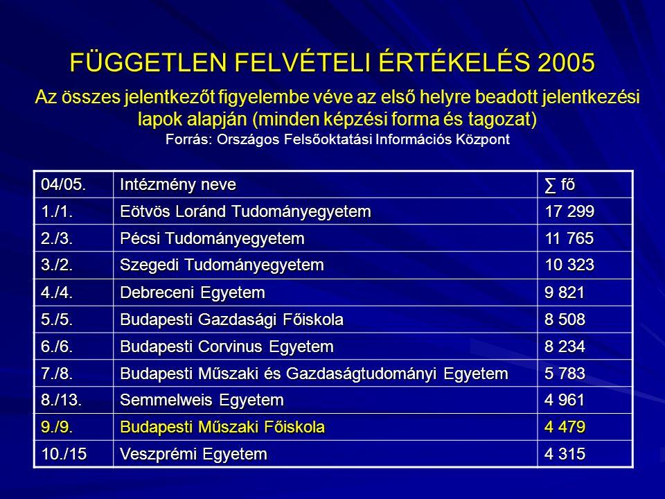 FÜGGETLEN FELVÉTELI ÉRTÉKELÉS 2005 04/05. Intézmény neve ∑ fő 1./1.