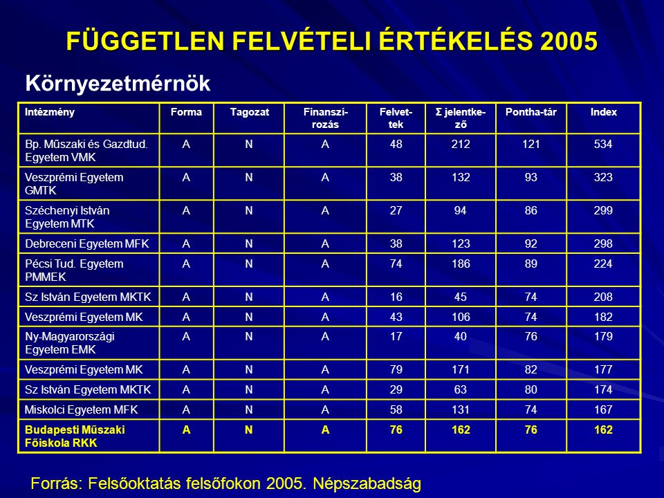 FÜGGETLEN FELVÉTELI ÉRTÉKELÉS 2005 Környezetmérnök IntézményFormaTagozatFinanszí- rozás Felvet- tek Σ jelentke- ző Pontha-tárIndex Bp.