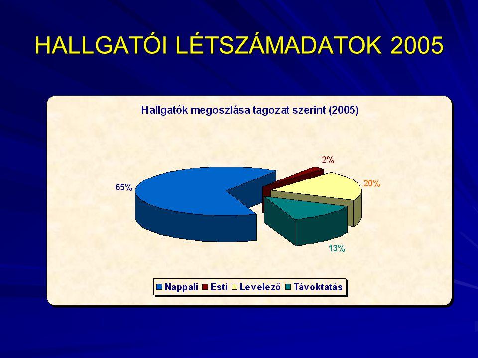 FELVÉTELI ADATOK 2005 Túljelentkezés (%) BMF-RKK 152% NYME-FMK 300%