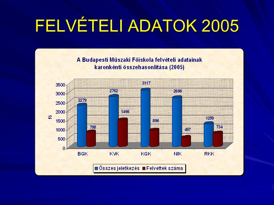 EDUCATIO 2005 2005.