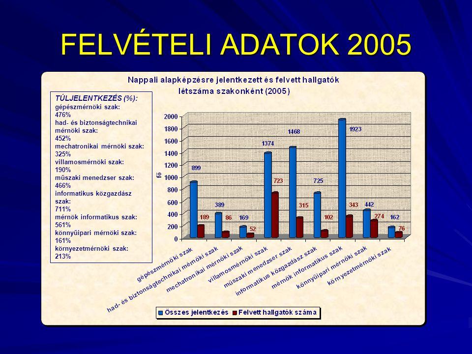 FÜGGETLEN FELVÉTELI ÉRTÉKELÉS 2005 A nappali tagozatos alapképzésre jelentkezőket figyelembe véve - az első helyre beadott jelentkezési lapok alapján (Zárójelben az összes tagozat, képzési forma és finanszírozási forma szerint figyelembe vett összjelentkezői létszám) Intézmény∑ Budapesti Műszaki és Gazdaságtudományi Egyetem Villamosmérnöki és Informatikai Kar 881 (885) Budapesti Műszaki Főiskola Neumann János Informatikai Főiskolai Kar 772 (1075) Széchenyi István Egyetem Műszaki Tudományi Kar 203 (303) Dunaújvárosi Főiskola 188 (244) Debreceni Egyetem Informatikai Kar 182 (197) Miskolci Egyetem Gépészmérnöki Kar 141 (141) Veszprémi Egyetem Műszaki Informatikai Kar 117 (171)