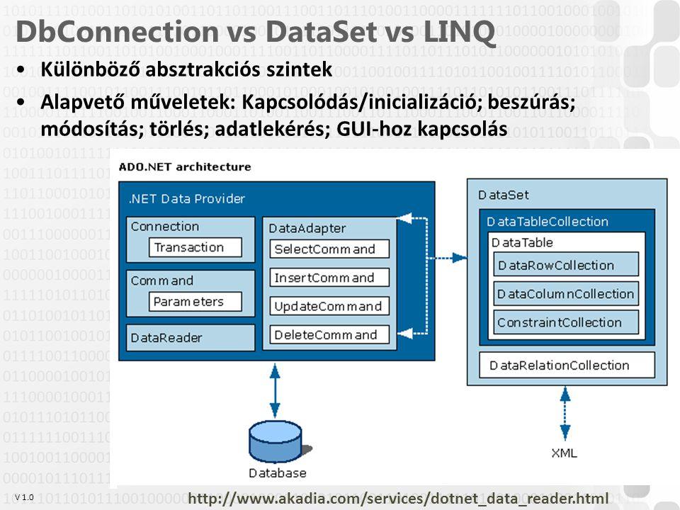 V 1.0 DbConnection vs DataSet vs LINQ Különböző absztrakciós szintek Alapvető műveletek: Kapcsolódás/inicializáció; beszúrás; módosítás; törlés; adatl