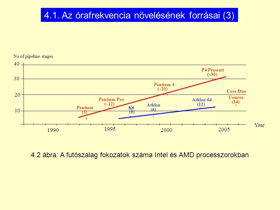 20 30 Year * 10 40 1990 2000 * * * * Pentium (5) 2005 No of pipeline stages Pentium Pro (~12) Pentium 4 (~20) Athlon-64 (12) P4 Prescott (~30) (14) Conroe * Athlon (6) K6 (6) * 1995 * Core Duo 4.2 ábra: A futószalag fokozatok száma Intel és AMD processzorokban 4.1.
