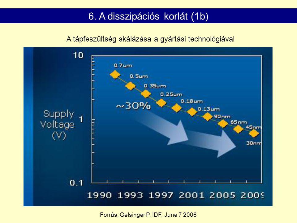 6. A disszipációs korlát (1b) A tápfeszűltség skálázása a gyártási technológiával Forrás: Gelsinger P. IDF, June 7 2006