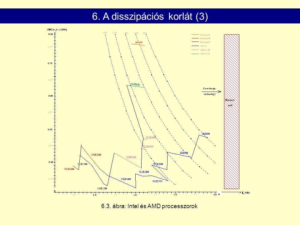 6.3. ábra: Intel és AMD processzorok 6. A disszipációs korlát (3)