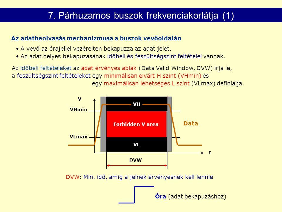 Az adatbeolvasás mechanizmusa a buszok vevőoldalán Az időbeli feltételeket az adat érvényes ablak (Data Valid Window, DVW) írja le, a feszültségszint feltételeket egy minimálisan elvárt H szint (VHmin) és egy maximálisan lehetséges L szint (VLmax) definiálja.