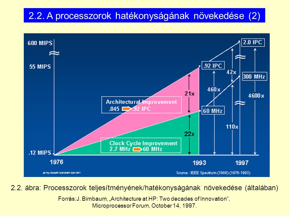 "2.2. ábra: Processzorok teljesítményének/hatékonyságának növekedése (általában) Forrás:J. Birnbaum, ""Architecture at HP: Two decades of Innovation"", M"