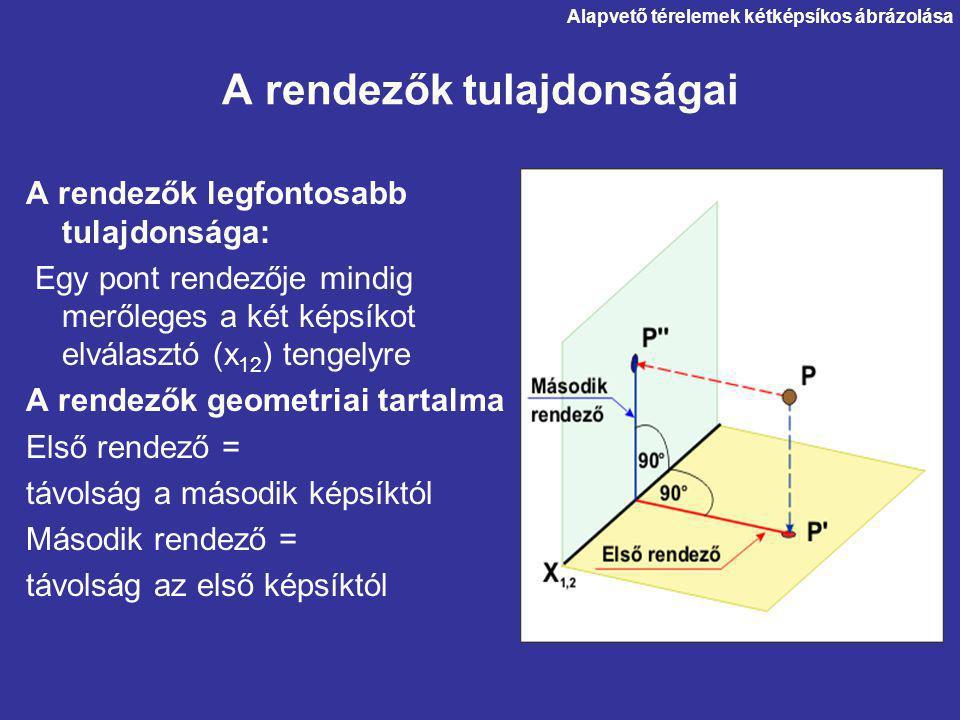 A rendezők tulajdonságai A rendezők legfontosabb tulajdonsága: Egy pont rendezője mindig merőleges a két képsíkot elválasztó (x 12 ) tengelyre A rendezők geometriai tartalma Első rendező = távolság a második képsíktól Második rendező = távolság az első képsíktól Alapvető térelemek kétképsíkos ábrázolása