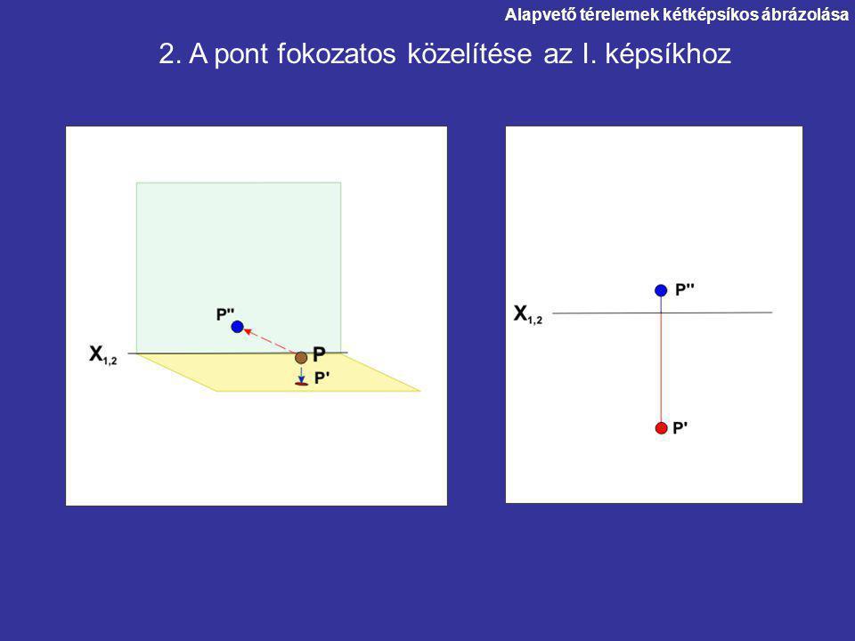 Alapvető térelemek kétképsíkos ábrázolása 2. A pont fokozatos közelítése az I. képsíkhoz