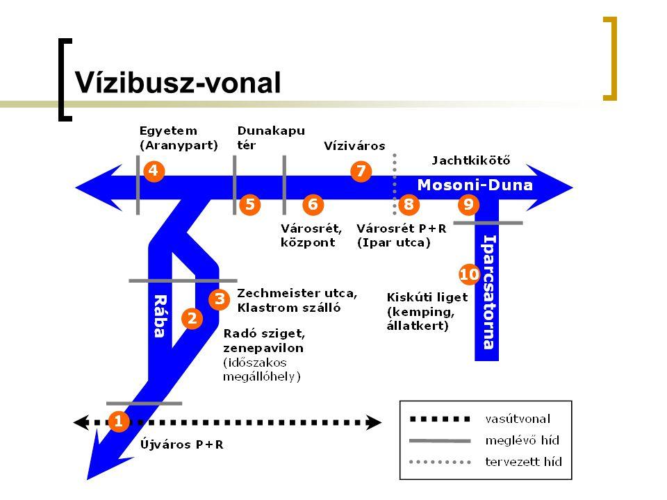 Vízibusz-vonal