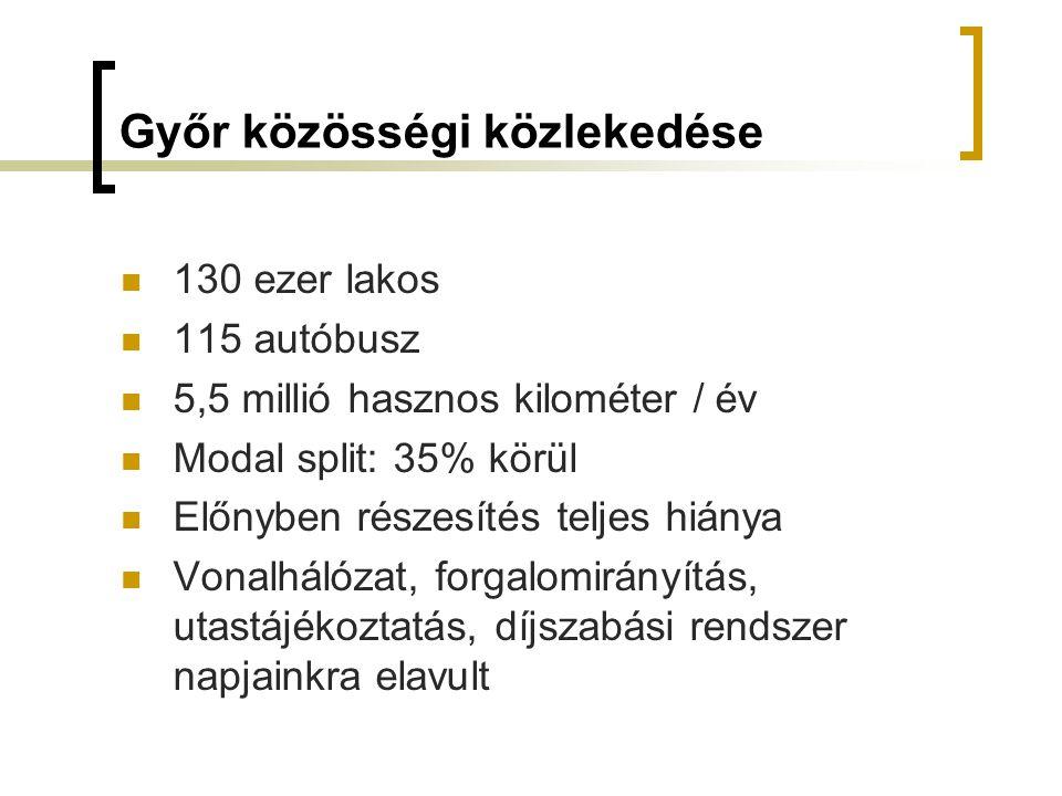 Győr közösségi közlekedése 130 ezer lakos 115 autóbusz 5,5 millió hasznos kilométer / év Modal split: 35% körül Előnyben részesítés teljes hiánya Vonalhálózat, forgalomirányítás, utastájékoztatás, díjszabási rendszer napjainkra elavult