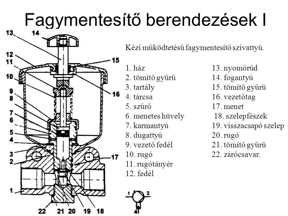 Fagymentesítő berendezések I Kézi működtetésű fagymentesítő szivattyú. 1. ház 13. nyomórúd 2. tömítő gyűrű 14. fogantyú 3. tartály 15. tömítő gyűrű 4.
