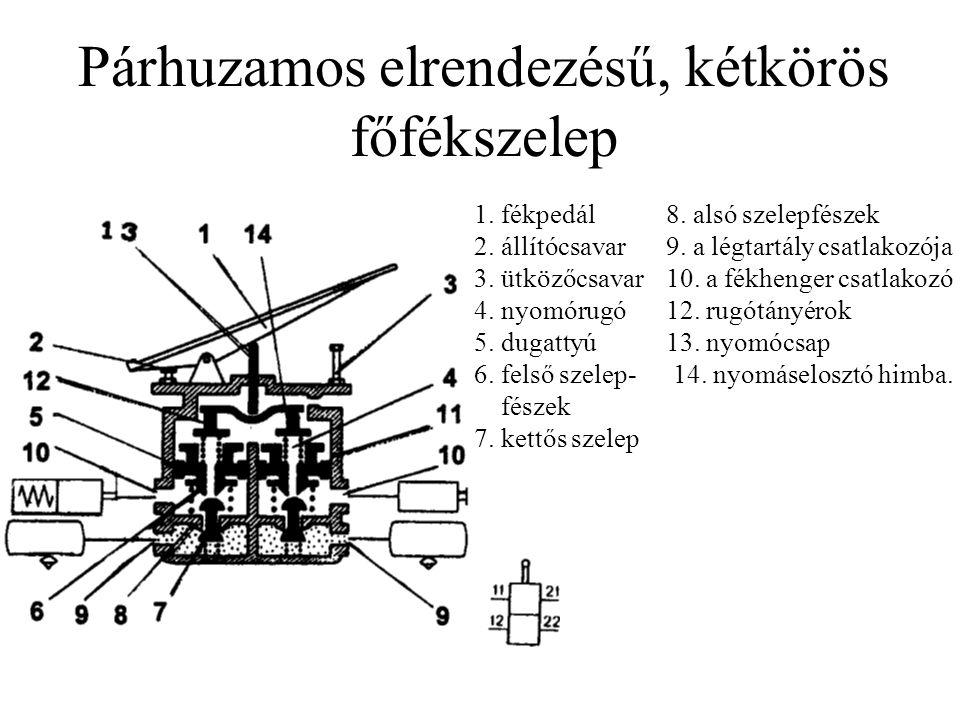 Párhuzamos elrendezésű, kétkörös főfékszelep 1. fékpedál8. alsó szelepfészek 2. állítócsavar9. a légtartály csatlakozója 3. ütközőcsavar10. a fékhenge