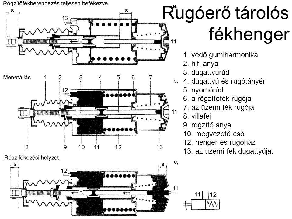 Rugóerő tárolós fékhenger 1. védő gumiharmonika 2. hlf. anya 3. dugattyúrúd 4. dugattyú és rugótányér 5. nyomórúd 6. a rögzítőfék rugója 7. az üzemi f
