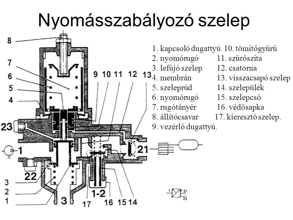 Nyomásszabályozó szelep 1. kapcsoló dugattyú 10. tömítőgyűrű 2. nyomórugó 11. szűrőszita 3. lefújó szelep 12. csatorna 4. membrán 13. visszacsapó szel