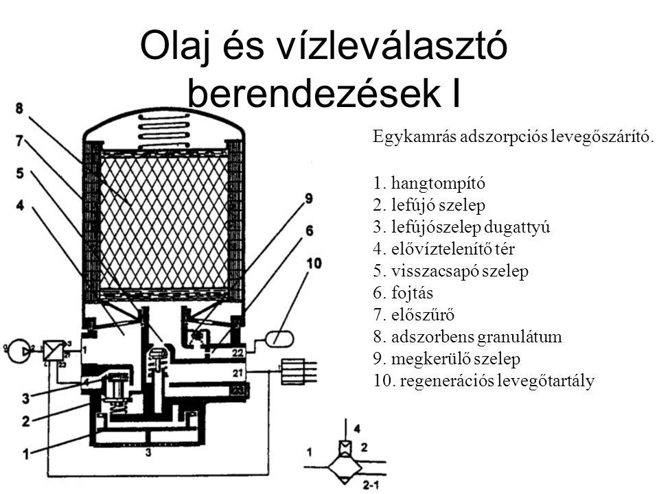 Olaj és vízleválasztó berendezések I Egykamrás adszorpciós levegőszárító. 1. hangtompító 2. lefújó szelep 3. lefújószelep dugattyú 4. elővíztelenítő t