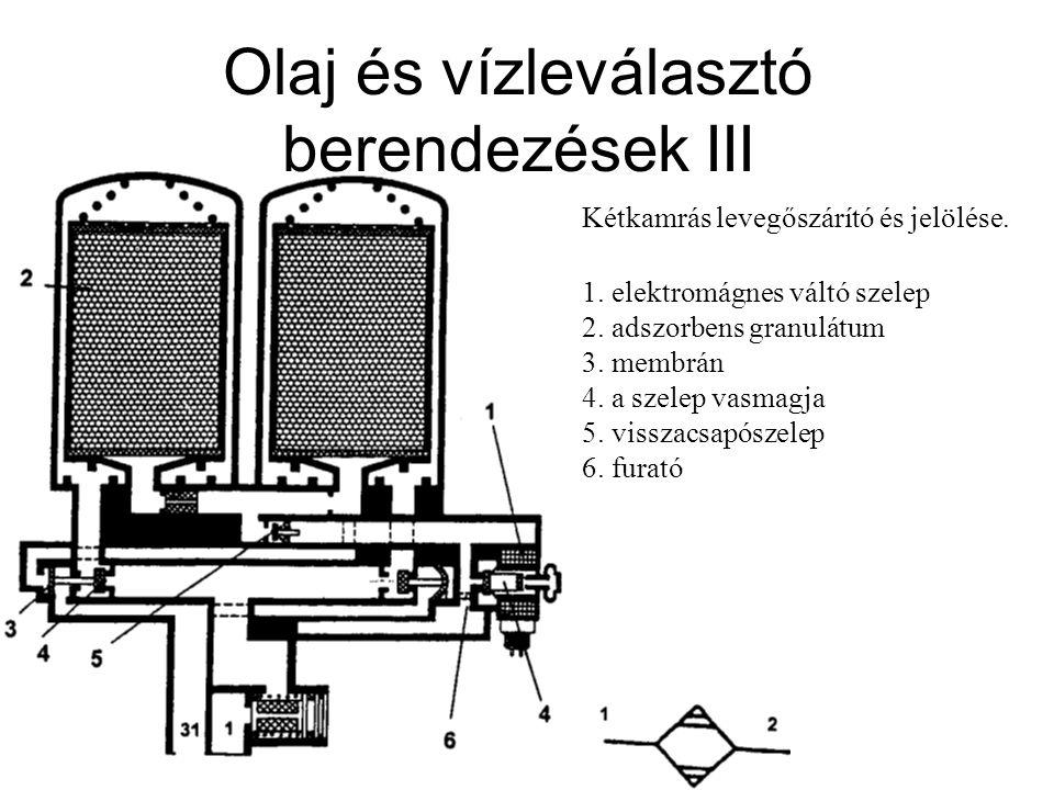 Olaj és vízleválasztó berendezések III Kétkamrás levegőszárító és jelölése. 1. elektromágnes váltó szelep 2. adszorbens granulátum 3. membrán 4. a sze