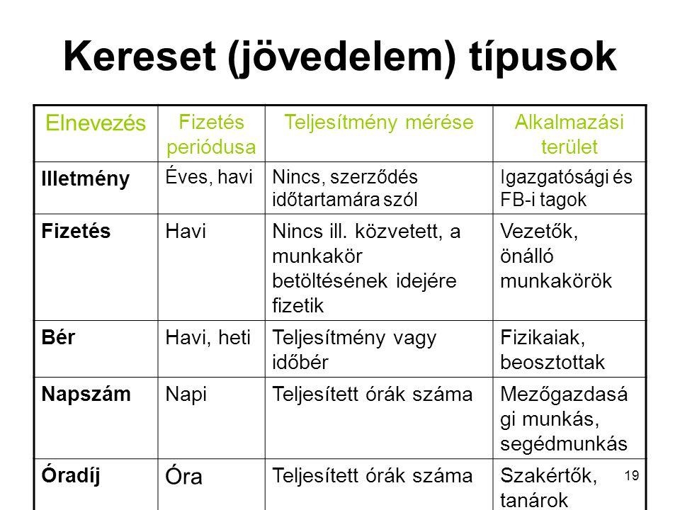 19 Kereset (jövedelem) típusok Elnevezés Fizetés periódusa Teljesítmény méréseAlkalmazási terület Illetmény Éves, haviNincs, szerződés időtartamára sz
