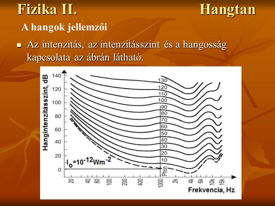 Fizika II. Hangtan Az intenzitás, az intenzitásszint és a hangosság kapcsolata az ábrán látható. Az intenzitás, az intenzitásszint és a hangosság kapc
