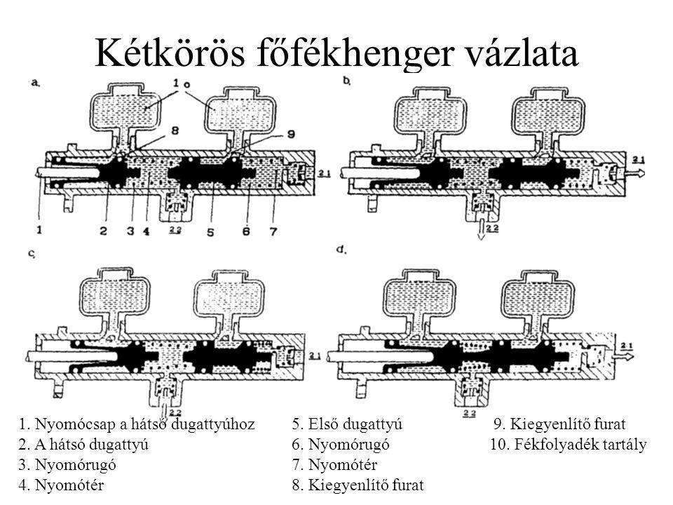 Kétkörös főfékhenger vázlata 1. Nyomócsap a hátsó dugattyúhoz 5. Első dugattyú 9. Kiegyenlítő furat 2. A hátsó dugattyú 6. Nyomórugó 10. Fékfolyadék t