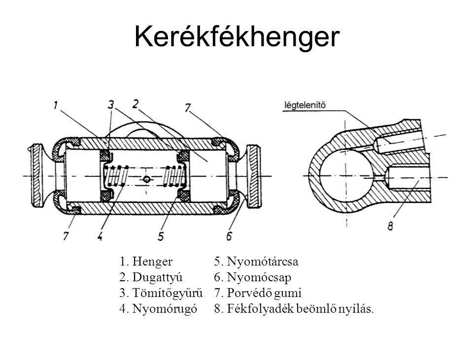 Kerékfékhenger 1. Henger5. Nyomótárcsa 2. Dugattyú6. Nyomócsap 3. Tömítőgyűrű7. Porvédő gumi 4. Nyomórugó8. Fékfolyadék beömlő nyílás.