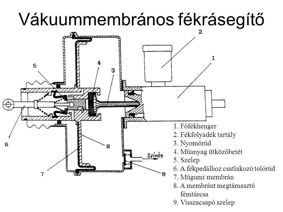 Vákuummembrános fékrásegítő 1. Főfékhenger 2. Fékfolyadék tartály 3. Nyomórúd 4. Műanyag ütközőbetét 5. Szelep 6. A fékpedálhoz csatlakozó tolórúd 7.