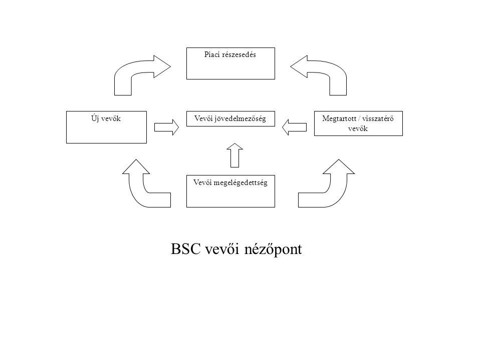 Piaci részesedés Új vevők Vevői jövedelmezőségMegtartott / visszatérő vevők Vevői megelégedettség BSC vevői nézőpont