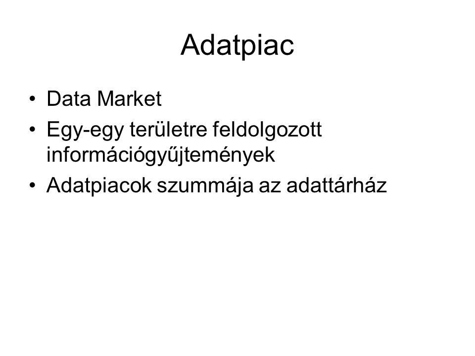 Adatpiac Data Market Egy-egy területre feldolgozott információgyűjtemények Adatpiacok szummája az adattárház