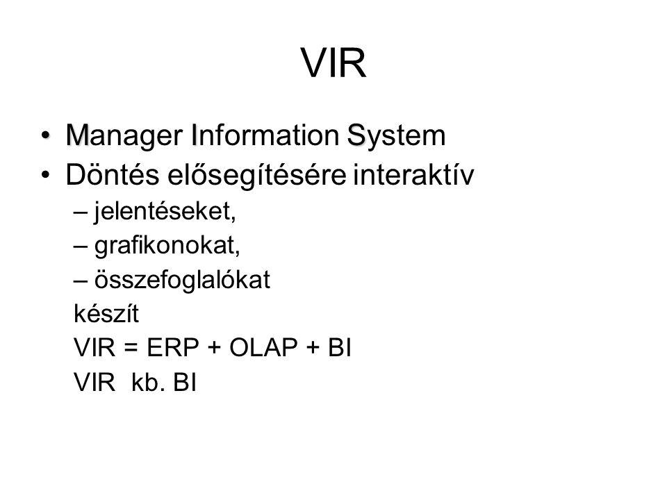 VIR MISManager Information System Döntés elősegítésére interaktív –jelentéseket, –grafikonokat, –összefoglalókat készít VIR = ERP + OLAP + BI VIR kb.