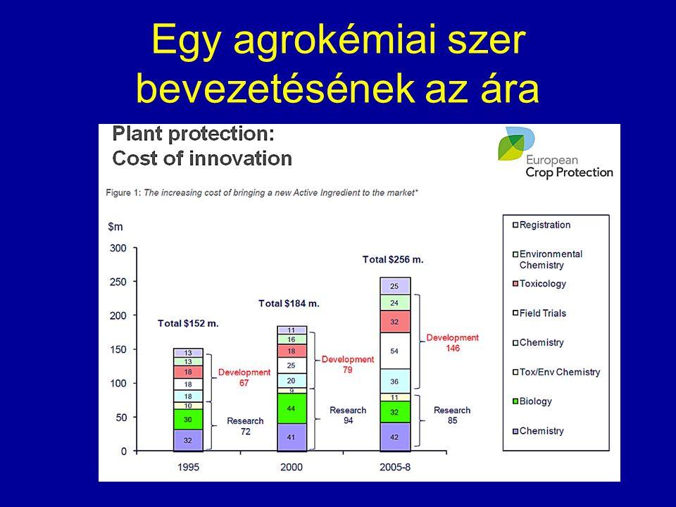 Egy agrokémiai szer bevezetésének az ára