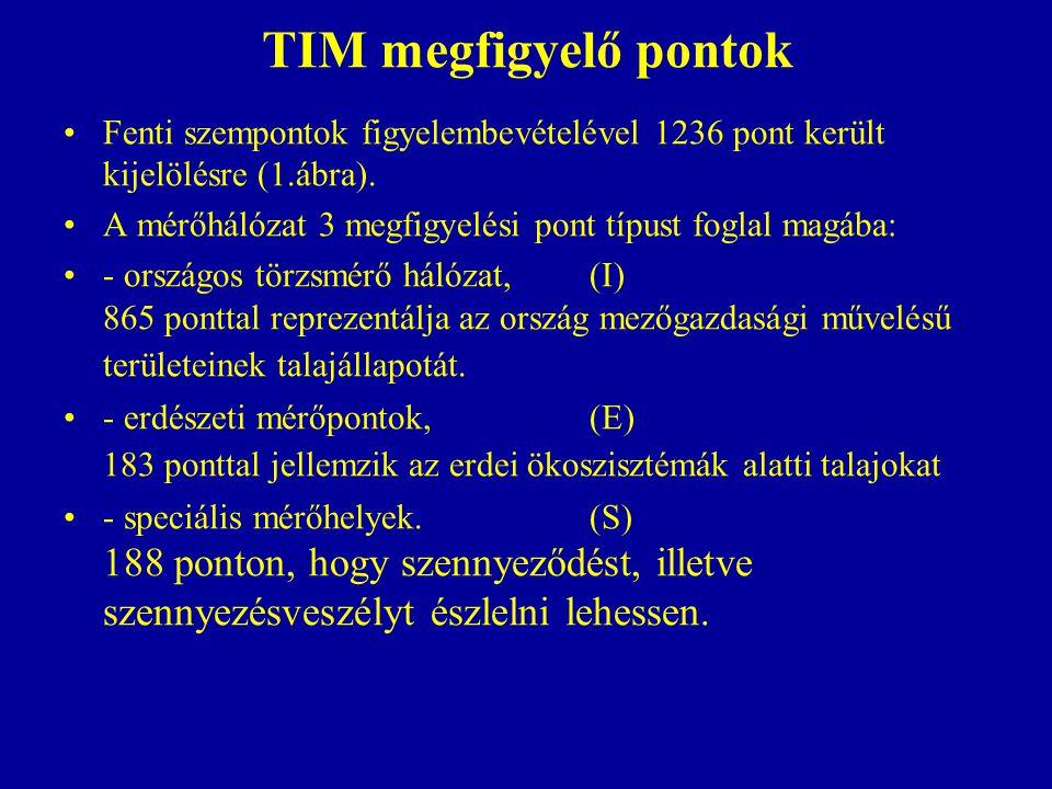 TIM megfigyelő pontok Fenti szempontok figyelembevételével 1236 pont került kijelölésre (1.ábra). A mérőhálózat 3 megfigyelési pont típust foglal magá