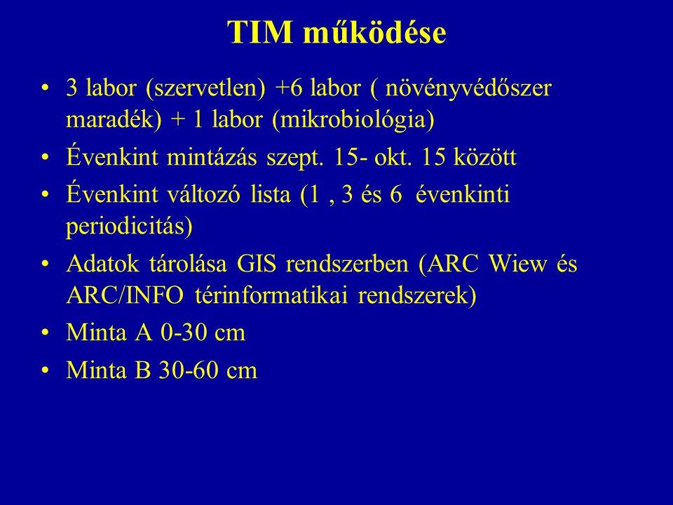 TIM működése 3 labor (szervetlen) +6 labor ( növényvédőszer maradék) + 1 labor (mikrobiológia) Évenkint mintázás szept. 15- okt. 15 között Évenkint vá