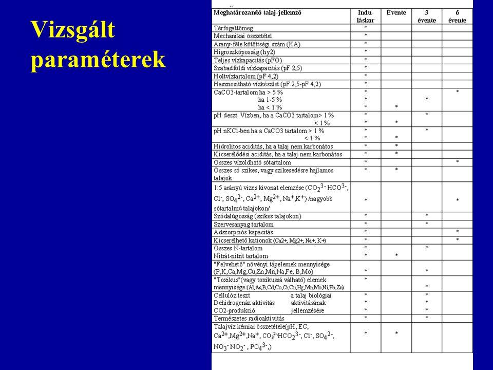 Vizsgált paraméterek