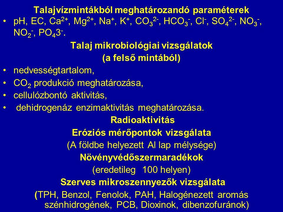 Talajvízmintákból meghatározandó paraméterek pH, EC, Ca 2+, Mg 2+, Na +, K +, CO 3 2-, HCO 3 -, Cl -, SO 4 2-, NO 3 -, NO 2 -, PO 4 3 -. Talaj mikrobi
