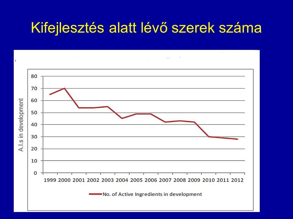 Budapesti légszennyezettség mutatók (2003)