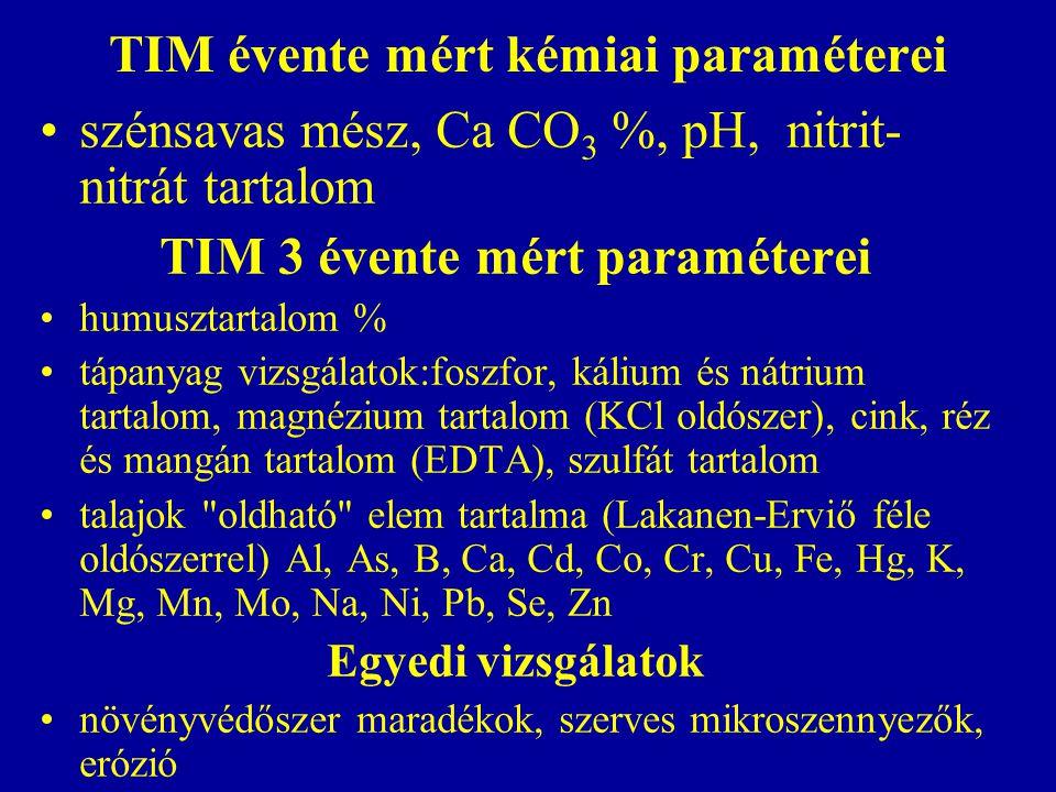 TIM évente mért kémiai paraméterei szénsavas mész, Ca CO 3 %, pH, nitrit- nitrát tartalom TIM 3 évente mért paraméterei humusztartalom % tápanyag vizs