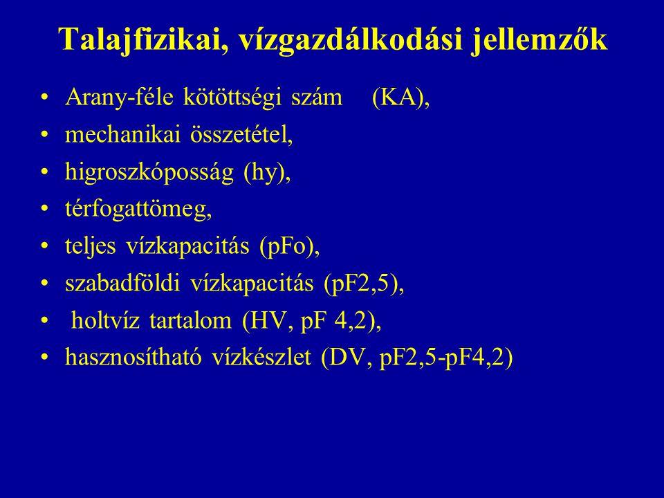Talajfizikai, vízgazdálkodási jellemzők Arany-féle kötöttségi szám(KA), mechanikai összetétel, higroszkóposság (hy), térfogattömeg, teljes vízkapacitá