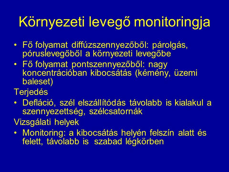 Környezeti levegő monitoringja Fő folyamat diffúzszennyezőből: párolgás, póruslevegőből a környezeti levegőbe Fő folyamat pontszennyezőből: nagy konce