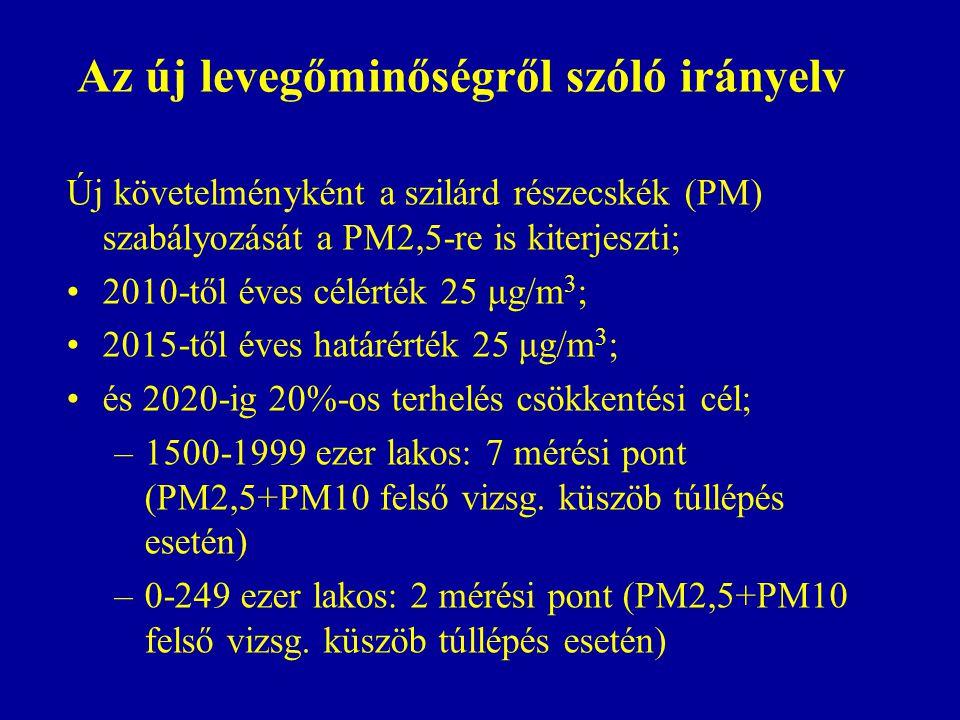 Az új levegőminőségről szóló irányelv Új követelményként a szilárd részecskék (PM) szabályozását a PM2,5-re is kiterjeszti; 2010-től éves célérték 25