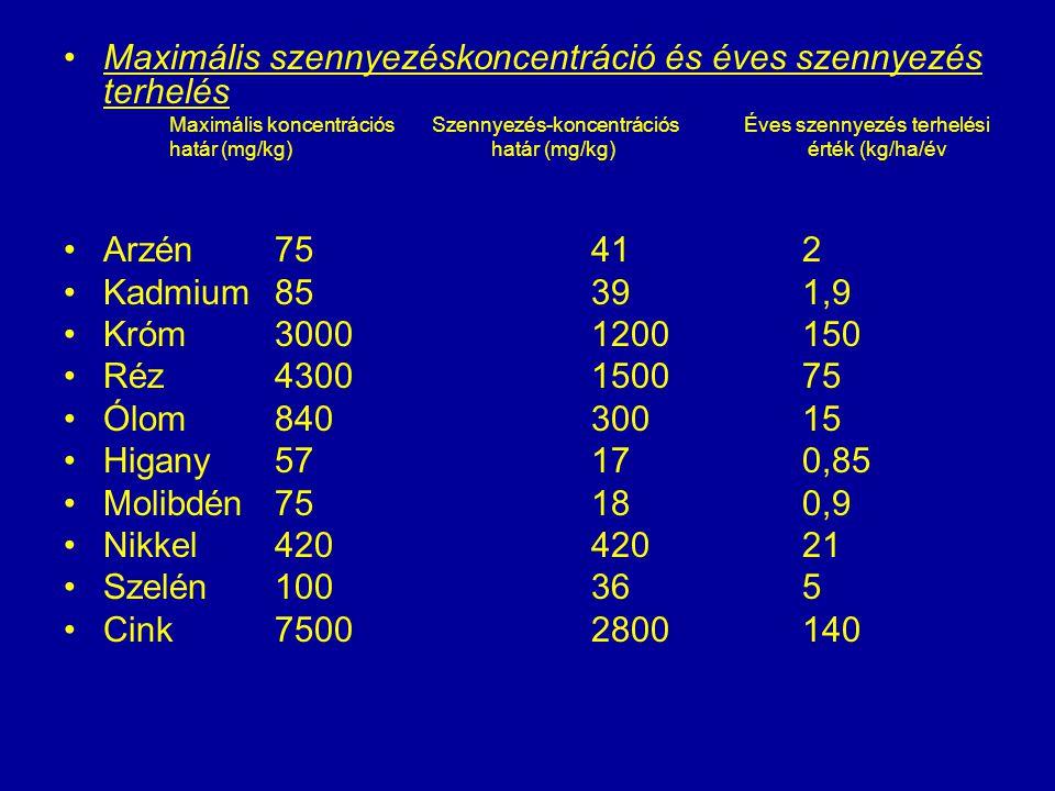 Maximális szennyezéskoncentráció és éves szennyezés terhelés Maximális koncentrációs Szennyezés-koncentrációs Éves szennyezés terhelési határ (mg/kg)