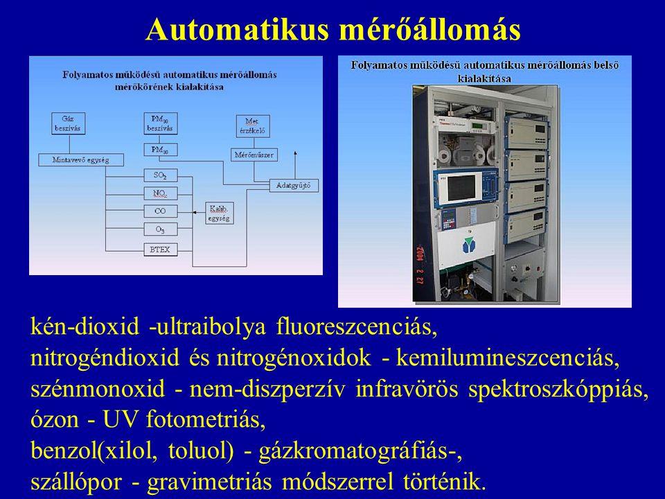 Automatikus mérőállomás kén-dioxid -ultraibolya fluoreszcenciás, nitrogéndioxid és nitrogénoxidok - kemilumineszcenciás, szénmonoxid - nem-diszperzív