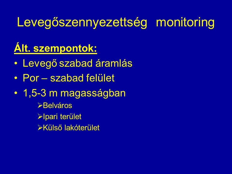 Levegőszennyezettség monitoring Ált. szempontok: Levegő szabad áramlás Por – szabad felület 1,5-3 m magasságban  Belváros  Ipari terület  Külső lak