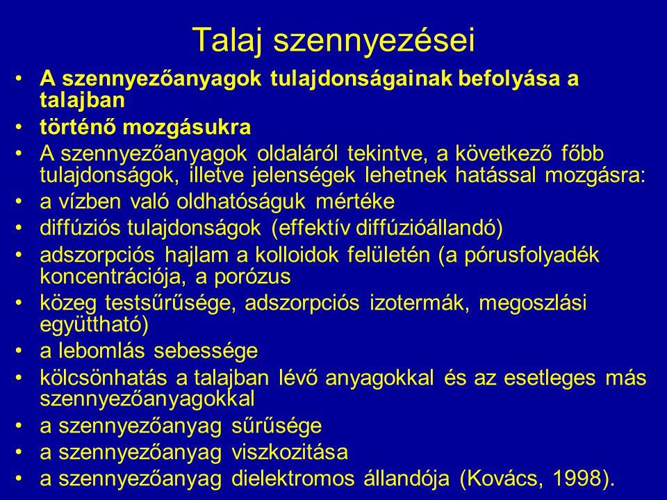 Magyarország talajainak nitrát tartalma