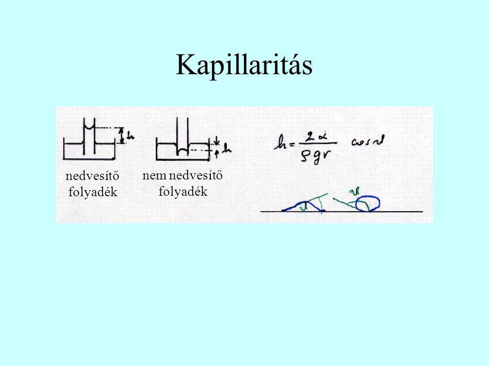 Kapillaritás nem nedvesítő folyadék nedvesítő folyadék